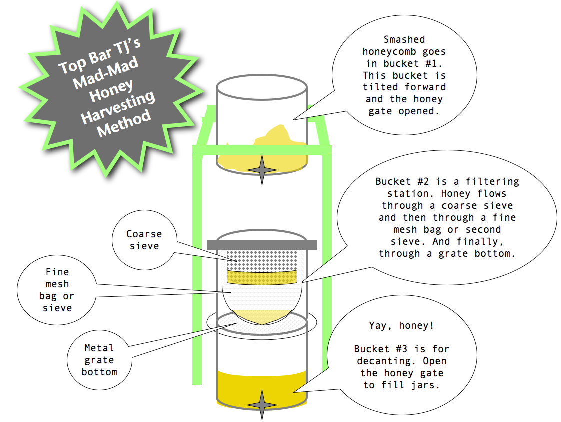 TJu0027s Honey Filtration System For A Top Bar Hive